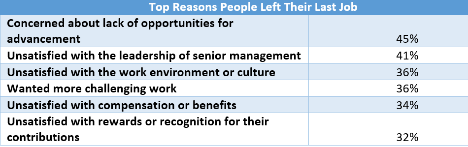 Why Do People Leave Their Jobs? LinkedIn Knows. | My Health Recruiter